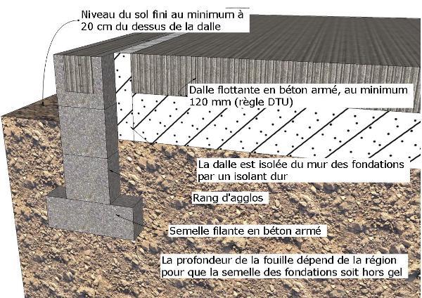 Fondations et dalle pour une maison en bois - Mur de fondation maison ...